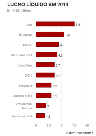 """Da reportagem """"Bancos lideram lucro entre empresas de capital aberto na América Latina"""", do portal G1"""