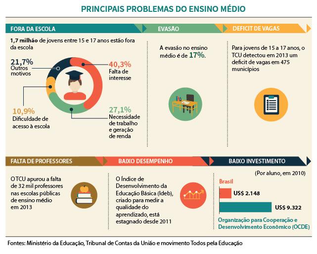 Infográfico da Agência Câmara. Mais: https://goo.gl/Jkg2Xf