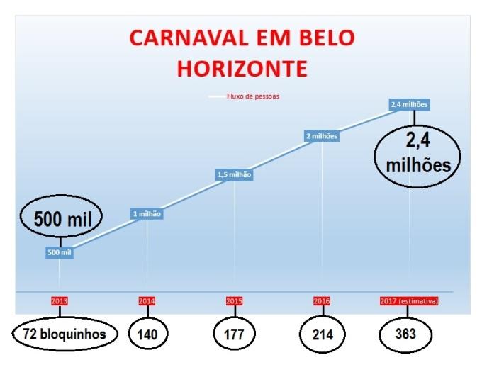 carnavalbh